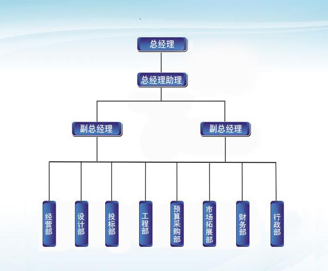 组织架构-安徽政楷建设工程股份有限公司
